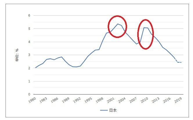 失業率の推移