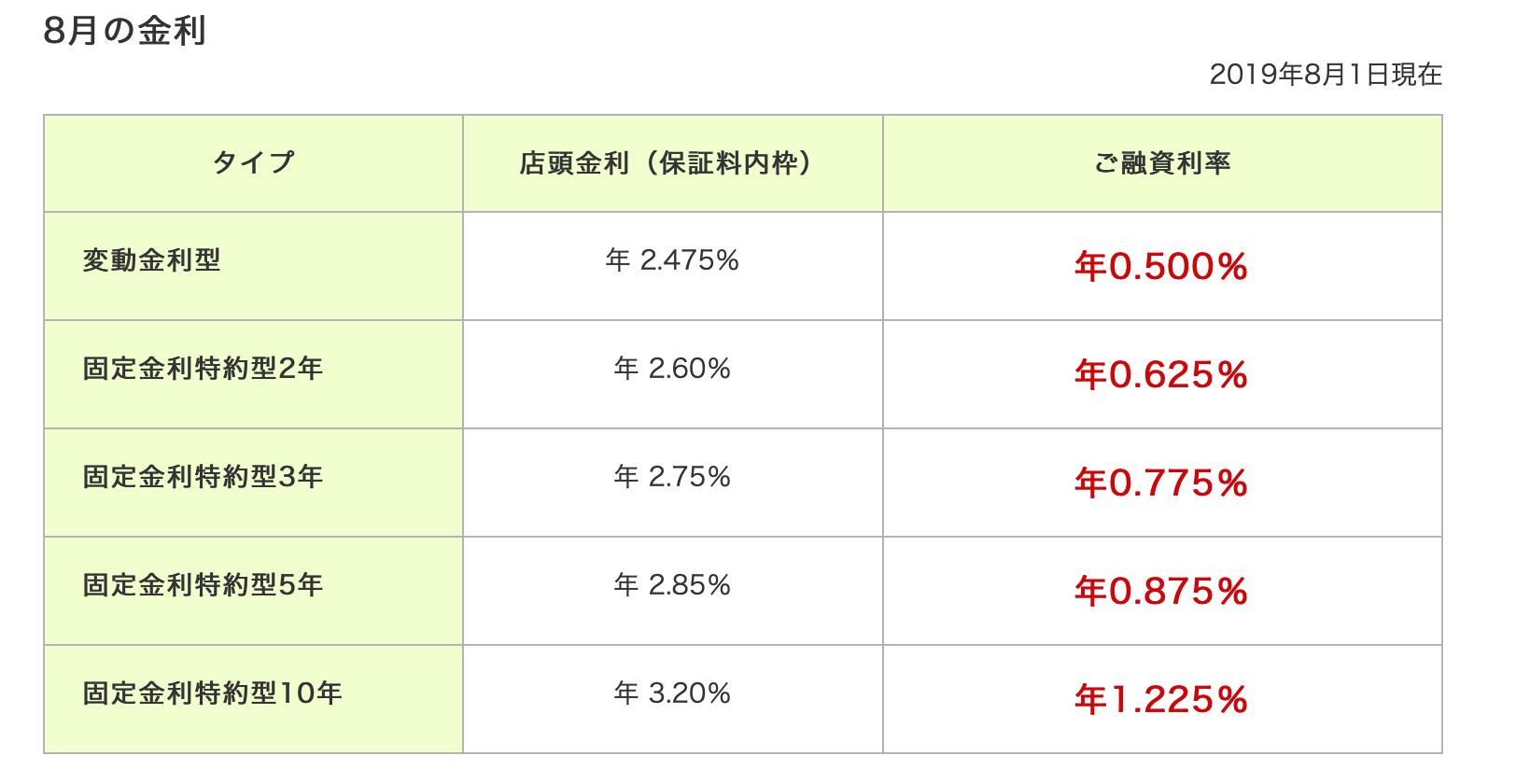 三井住友銀行の 2019年8月の住宅ローン金利