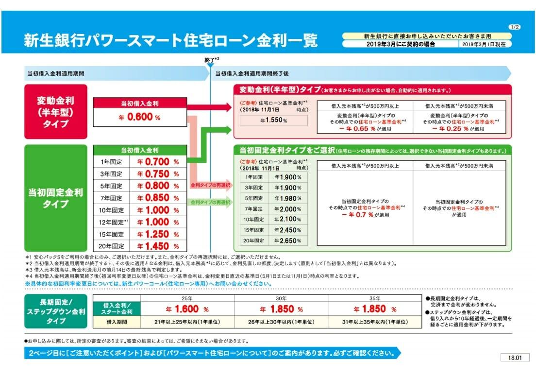 新生銀行の2019年3月の住宅ローン金利