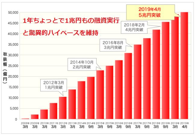 住信SBIネット銀行が5兆円融資実行を突破