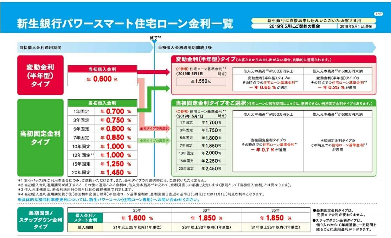 新生銀行の2019年5月の住宅ローン金利