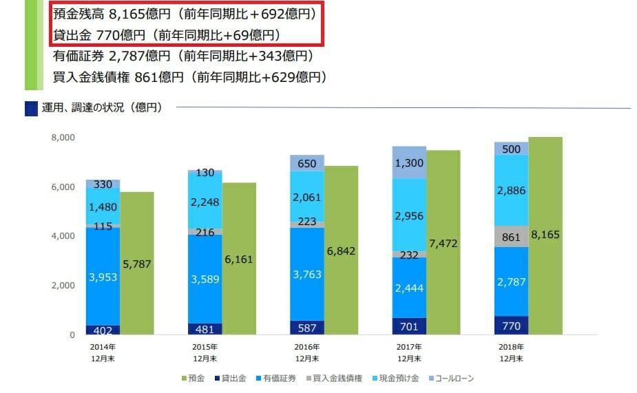 ジャパンネット銀行の預金残高