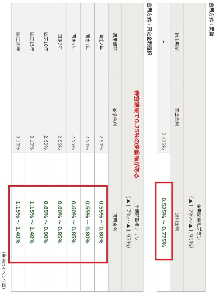 みずほ銀行の2019年5月の住宅ローン金利