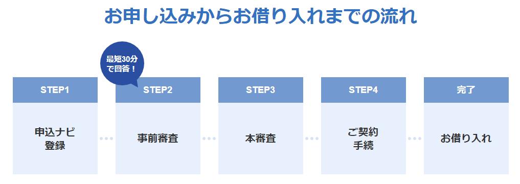ジャパンネット銀行の住宅ローン審査の流れ