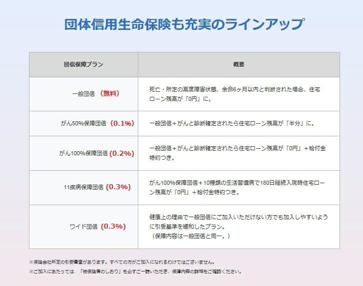 ジャパンネット銀行の住宅ローンの疾病保障と団信