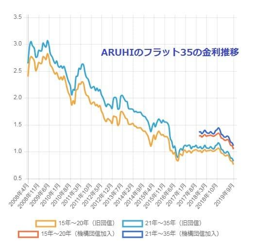 アルヒ(ARUHI)のフラット35の金利推移グラフ