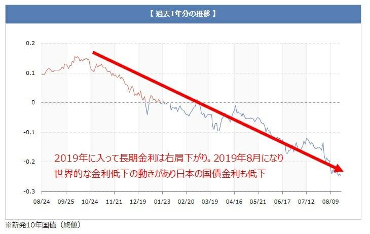 10年もの国債(長期金利)の推移