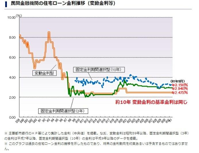 変動金利などの基準金利の推移