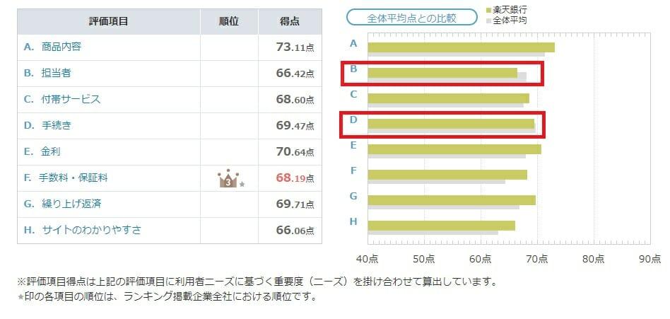 楽天銀行のオリコン満足度ランキングの評価内容