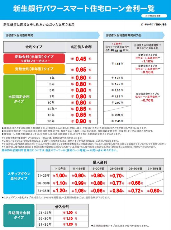新生銀行の住宅ローン金利一覧(2019年9月)