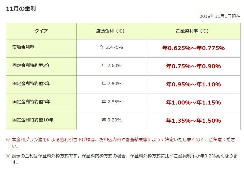 三井住友銀行の2019年11月の住宅ローン金利
