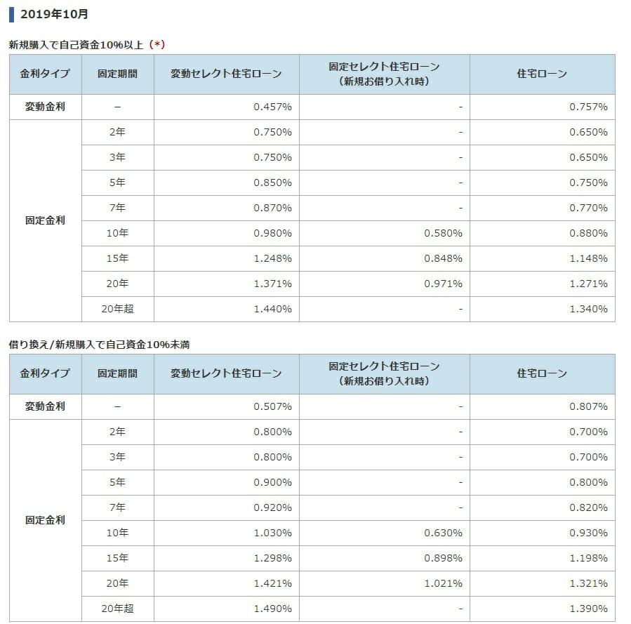 ソニー銀行の2019年10月の住宅ローン金利