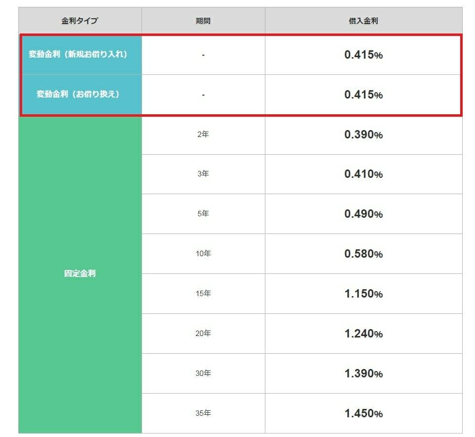 ジャパンネット銀行の2019年9月の住宅ローン金利
