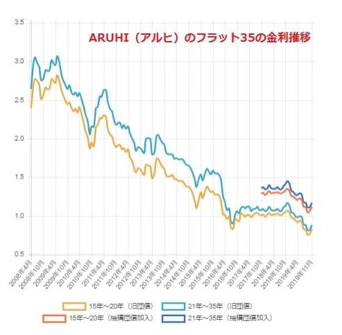 ARUHI(アルヒ)のフラット35の金利推移