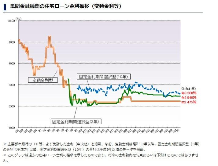 民間金融機関の住宅ローン金利推移(変動金利)