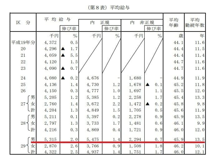 日本人の平均年収