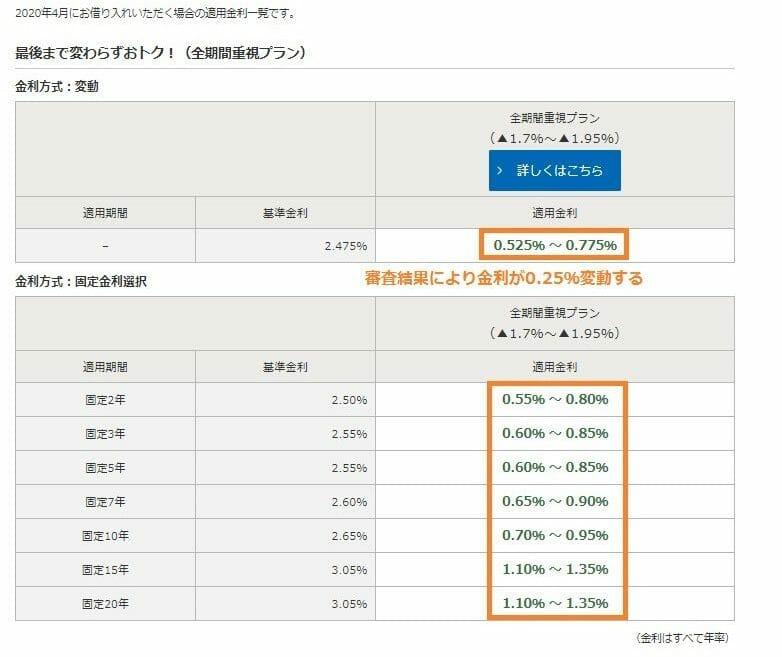 みずほ銀行の2020年4月の住宅ローン金利