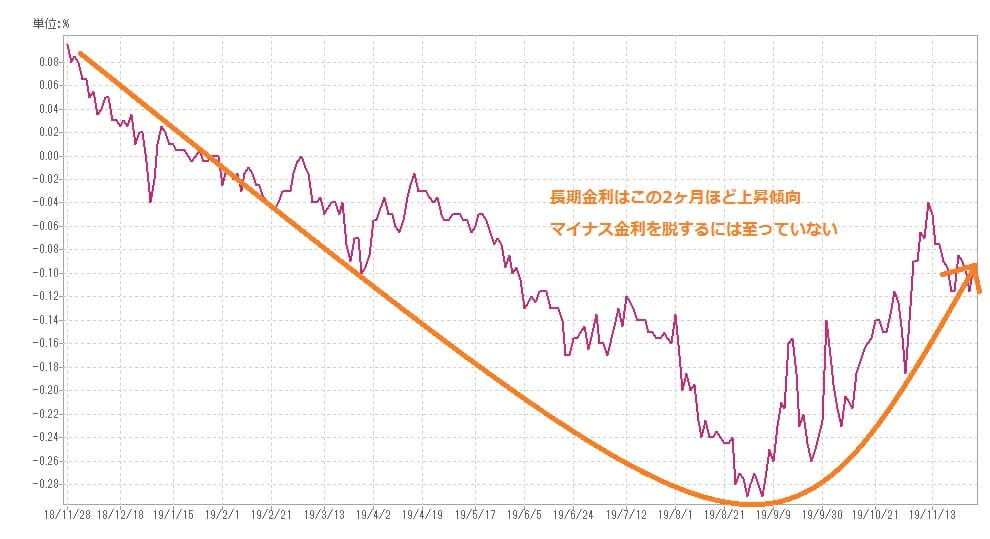 長期金利の過去1年の推移・動向