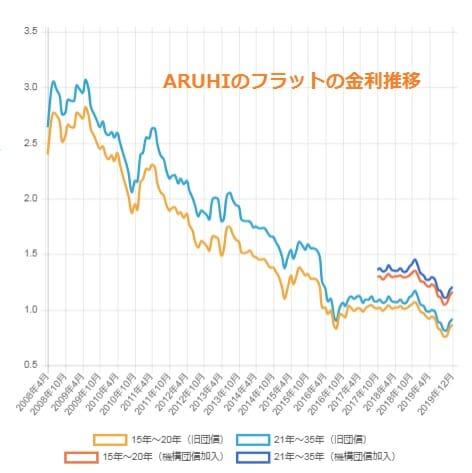アルヒのフラットの金利推移