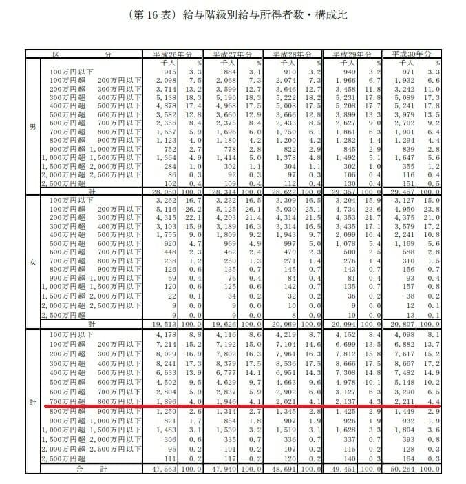 日本人の年収分布