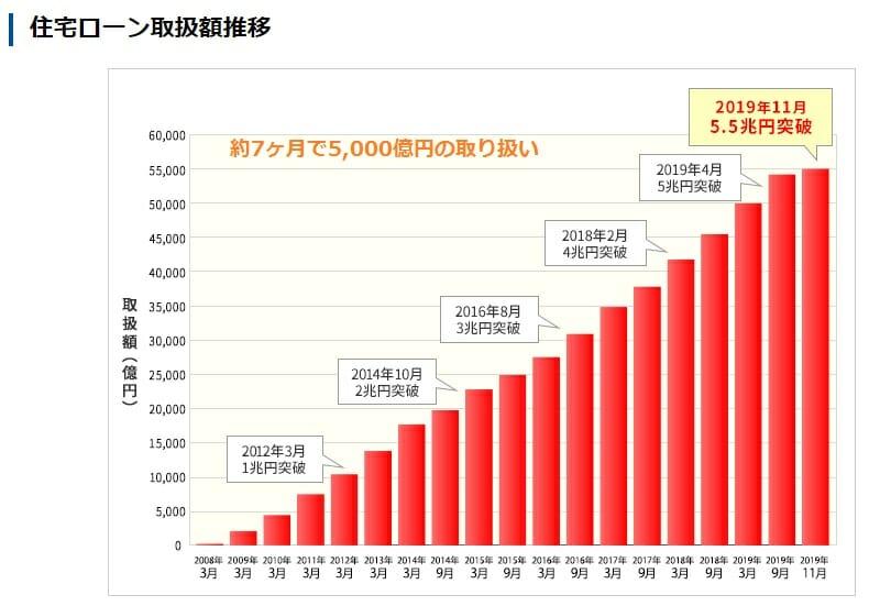 住信SBIネット銀行の住宅ローンの取り扱い実績が5兆5,000億円を突破