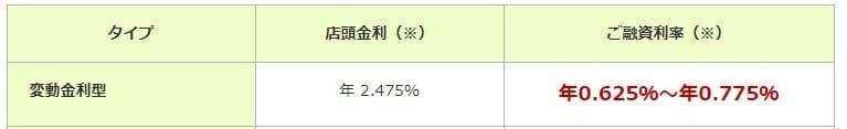 三井住友銀行の住宅ローンの変動金利