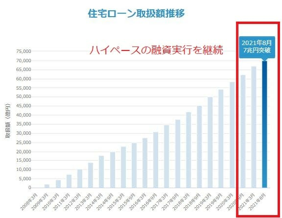 住信SBIネット銀行の住宅ローンが7兆円の融資を達成