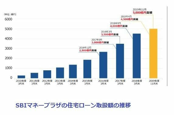 SBIマネープラザの住宅ローン取扱額が5000億円突破