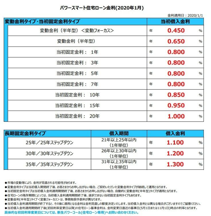 新生銀行の2020年1月の住宅ローン金利