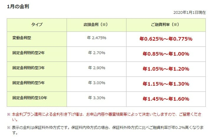 三井住友銀行の2020年1月の住宅ローン金利
