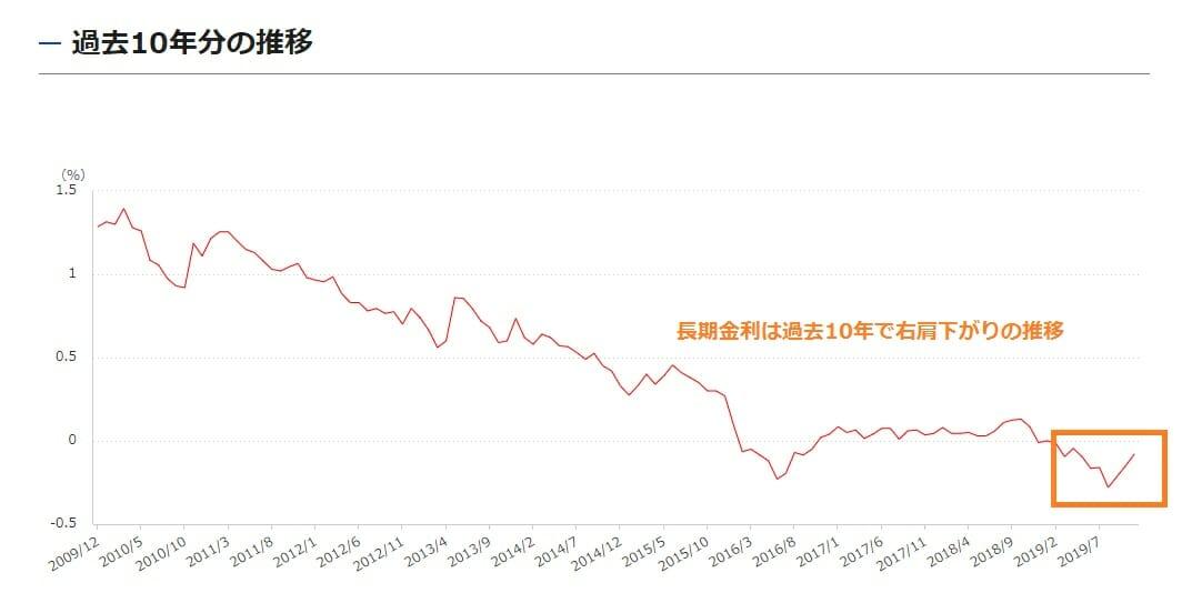 長期金利の過去10年の推移