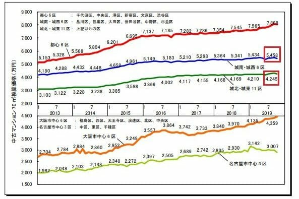中古マンション価格の推移