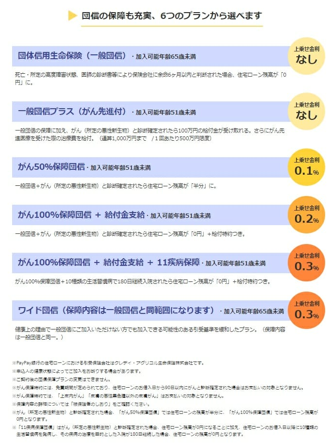 Yahoo!住宅ローンの団信・疾病保障