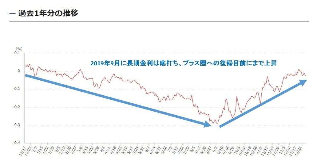 長期金利の2019年の推移