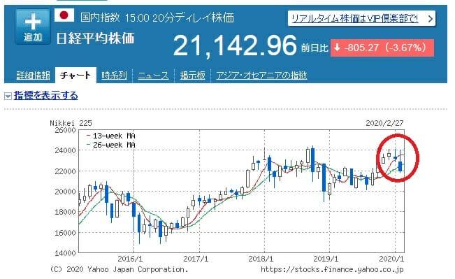 日経平均株価の動向・推移