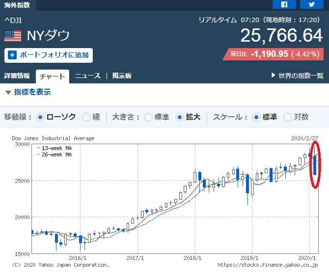 NYダウ平均株価の推移