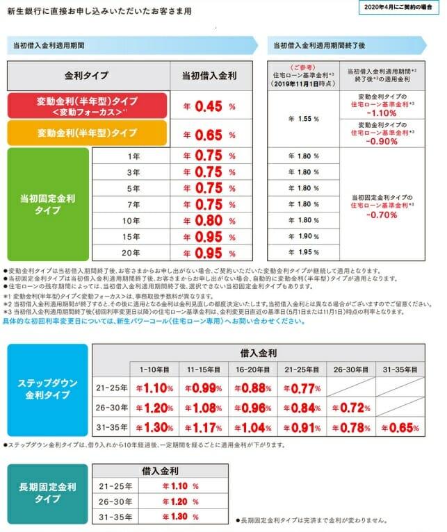 新生銀行の2020年4月の住宅ローン金利