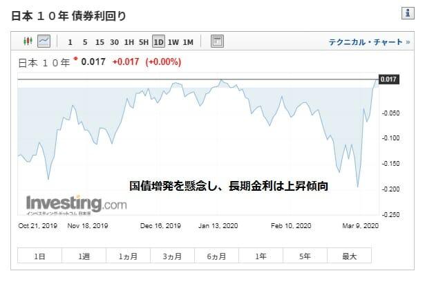 長期金利の過去6ヶ月の推移・動向