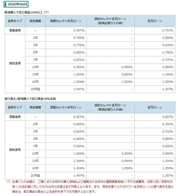 ソニー銀行の2020年6月の住宅ローン金利