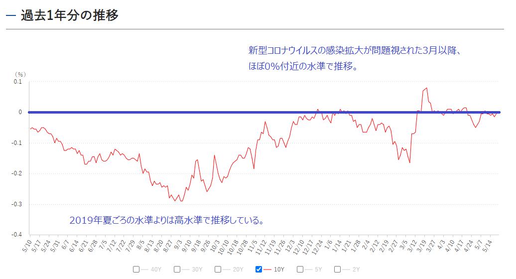 10年もの国債利回りの推移(過去1年)