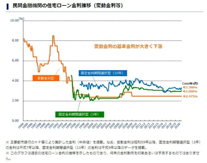 民間金融機関の住宅ローンの基準金利の推移