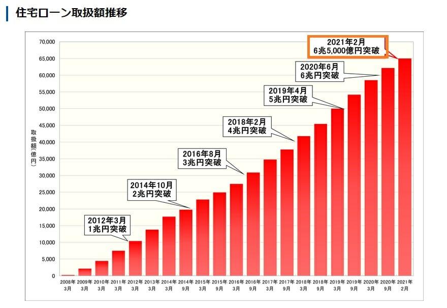 住信SBIネット銀行の住宅ローンの取扱い累計額