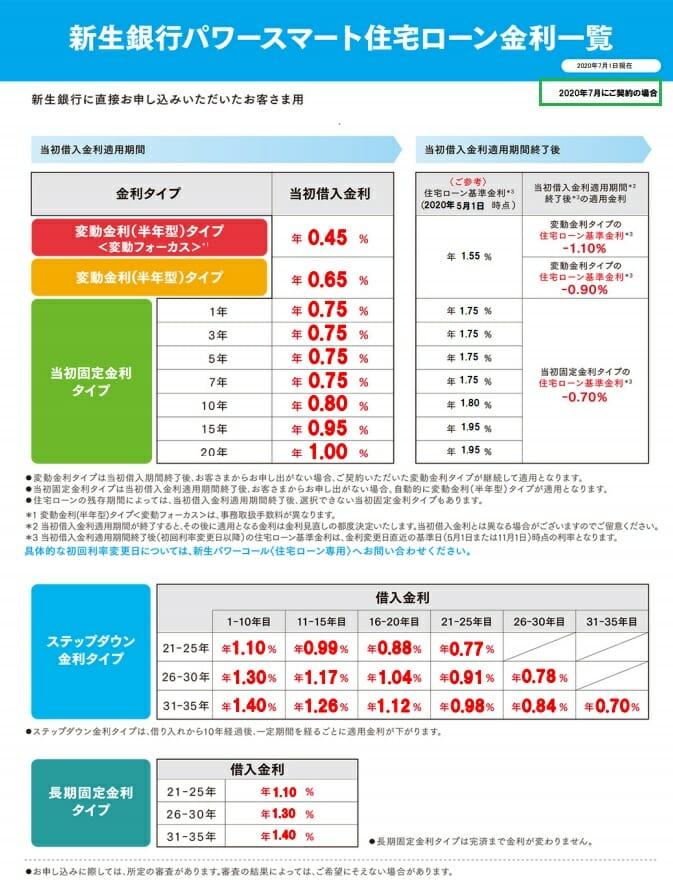 新生銀行の2020年7月の金利
