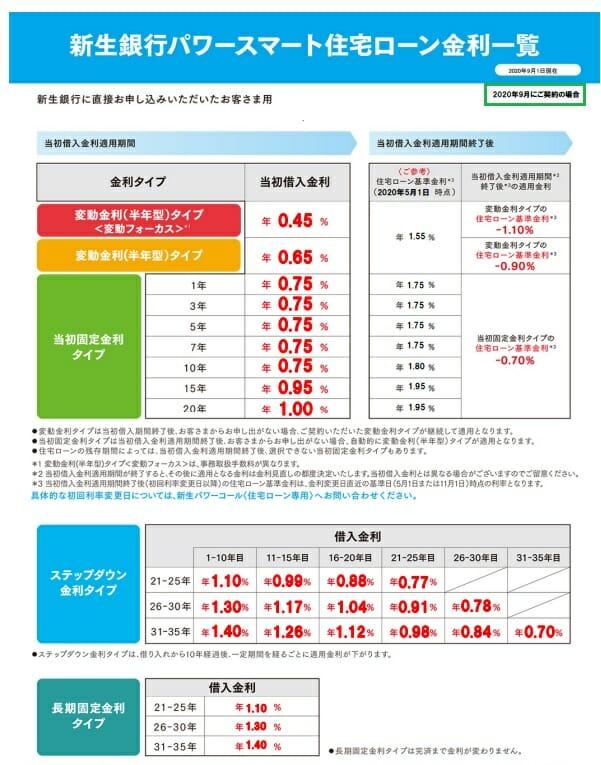 新生銀行の住宅ローンの2020年9月の金利