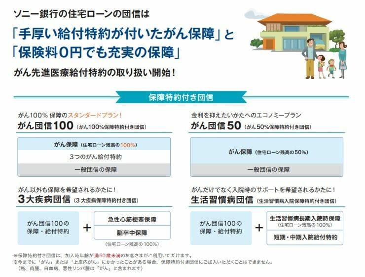 ソニー銀行の住宅ローンの疾病保障