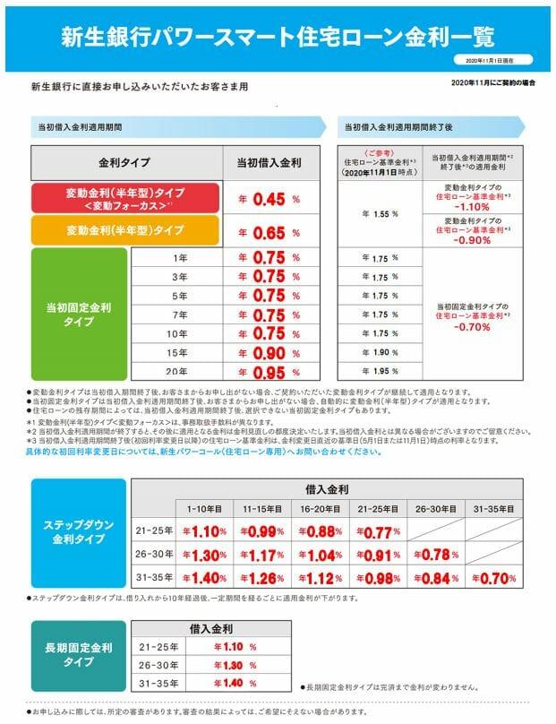 新生銀行の2020年11月の住宅ローン金利