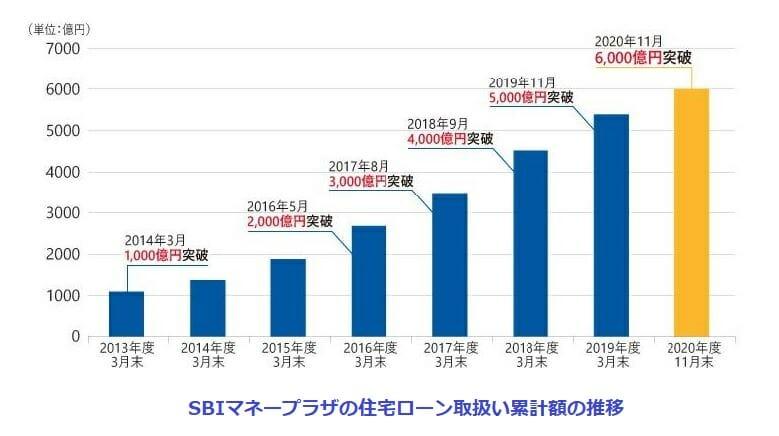 SBIマネープラザの住宅ローン取り扱い額の推移