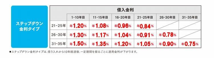 新生銀行のステップダウン金利タイプの2021年3月の金利