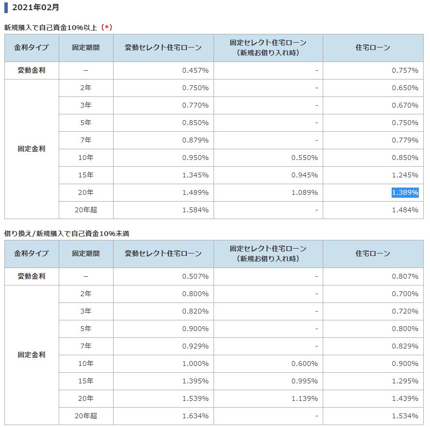 ソニー銀行の住宅ローン金利(2021年2月)