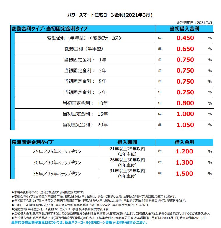 新生銀行の住宅ローン(2021年3月)